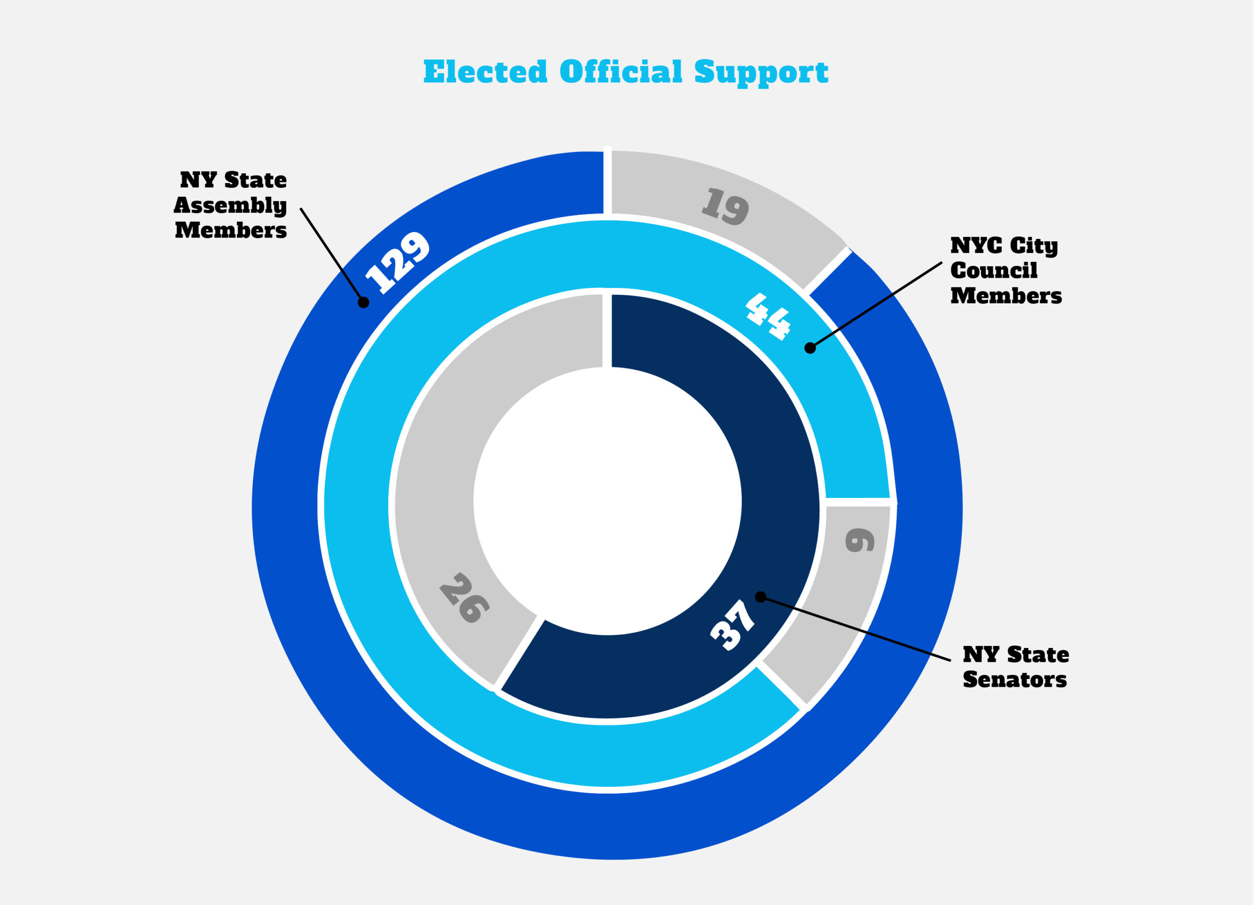 Graph: Elected Official Support