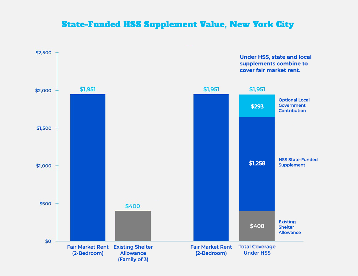 Graph: State-funded HSS Supplement Value