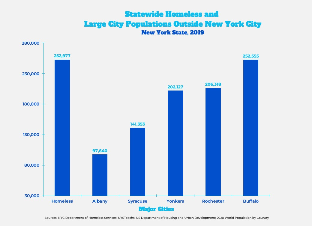 Graph: Statewide Homeless and Large City Populations outside New York City