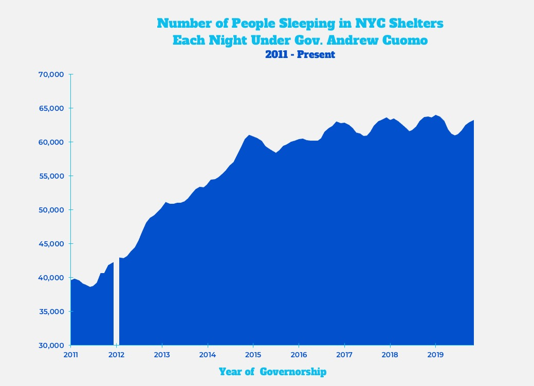 Graph: Number of People Sleeping in NYC Shelters Each Night Under Gov. Andrew Cuomo